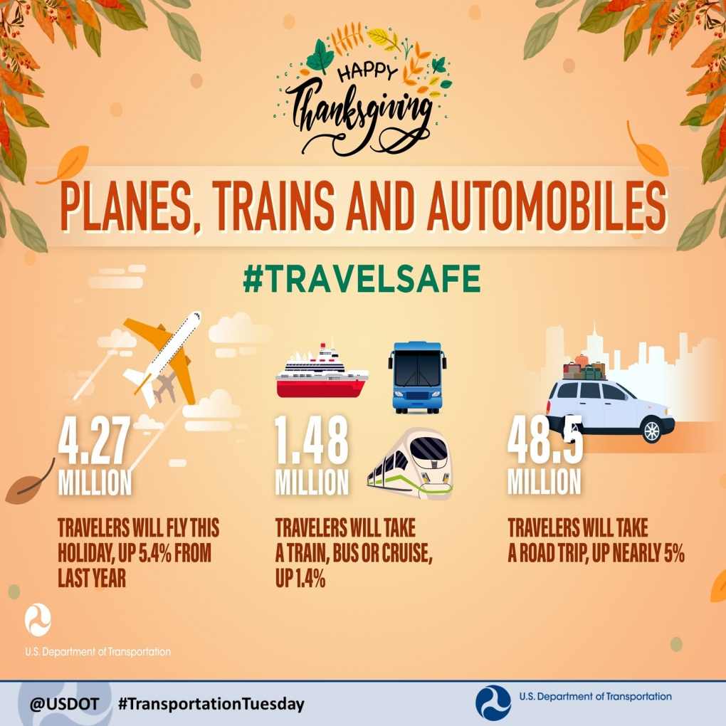 Thanksgiving infographic: Travel Statistics for Holiday Weekend.