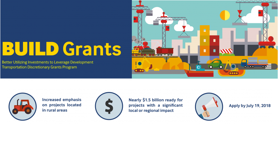 Graphic displaying aspects of BUILD program: emphasis on rural projects, 1.5 billion dollars available, deadline July 19, 2018